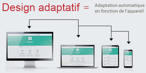 Site internet adapté au mobile
